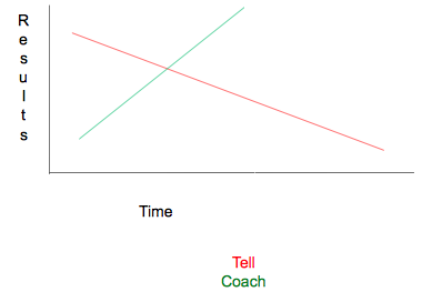 Tell Coach Results Time