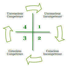 Navigating the Competency cycle