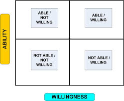 Willingness v Ability